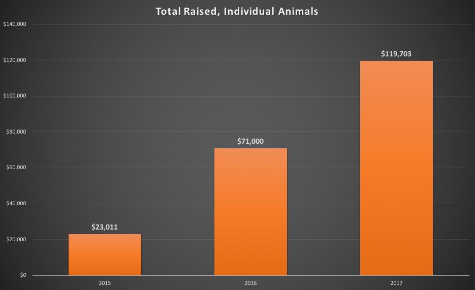 Total_Raised_Chart